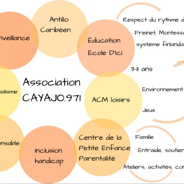 Association CAYAJO.971